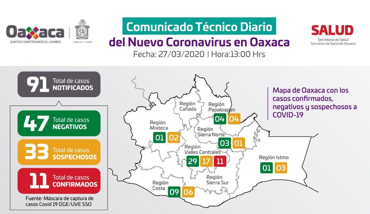 Confirma Oaxaca 11 casos positivos por COVID-19