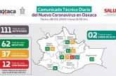 Suman 12 casos positivos de COVID-19 en Oaxaca