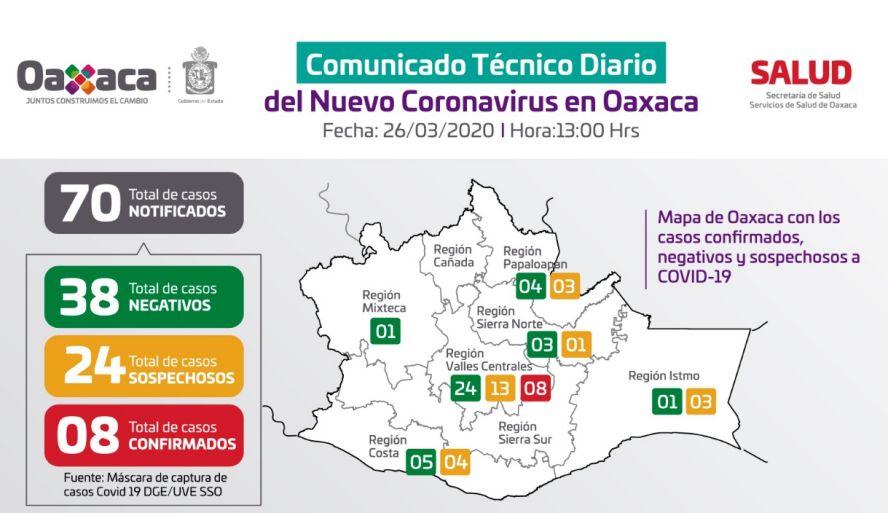Oaxaca registra un paciente más con COVID-19, suman ocho