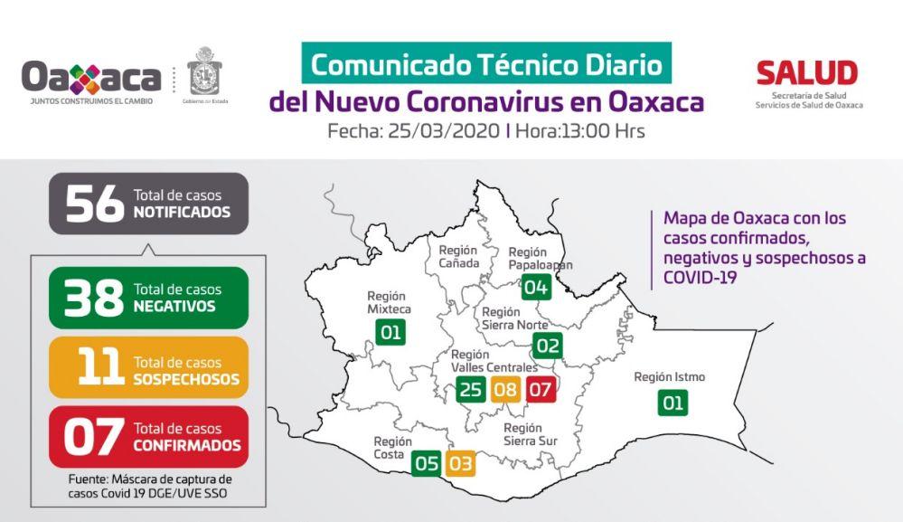 Suman siete casos confirmados de coronavirus COVID-19 en Oaxaca