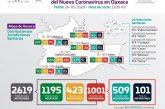 Contabiliza Oaxaca mil un casos positivos a COVID-19 y 101 defunciones