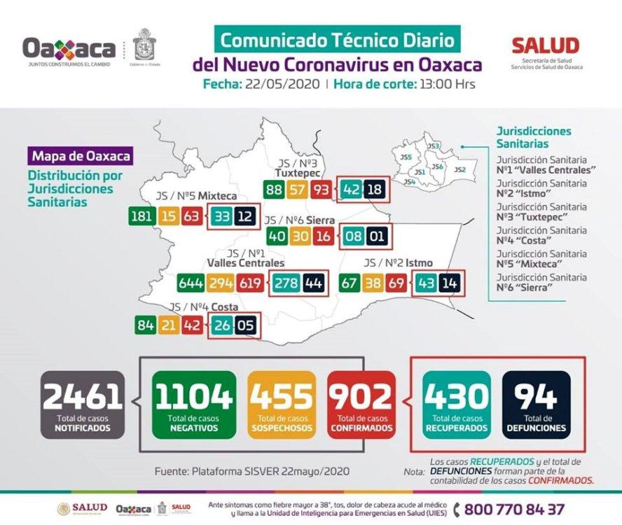 Los SSO registran 94 casos nuevos a COVID-19, suman 902 acumulados en Oaxaca