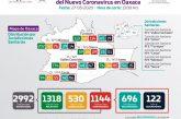 Oaxaca suma 122 defunciones y 326 casos activos por COVID-19