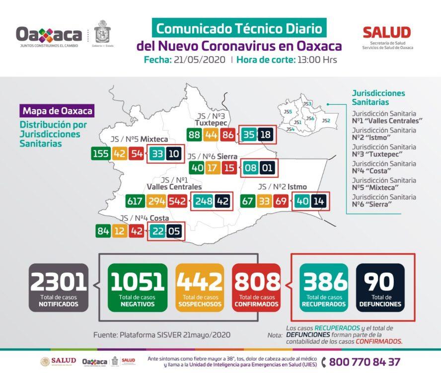 Oaxaca suma 90 personas fallecidas y  808 casos positivos