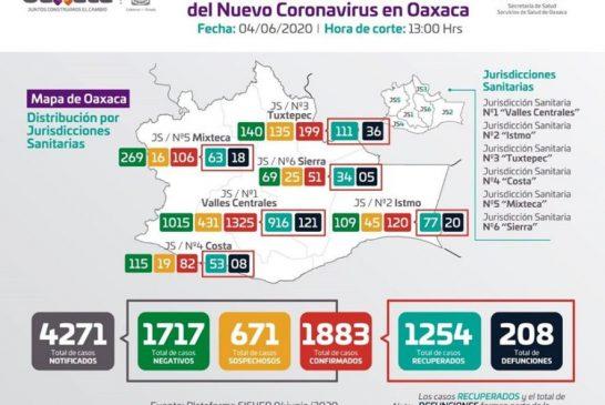 Suman mil 883 casos y 208 defunciones, la transmisión de COVID-19 en Oaxaca sigue en ascenso