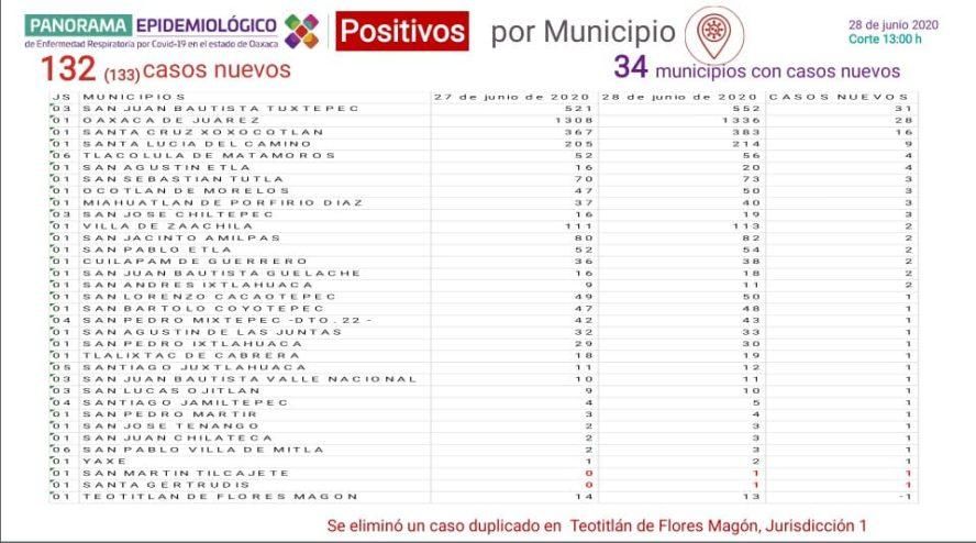 Oaxaca supera los 5 mil casos confirmados y acumula 569 decesos