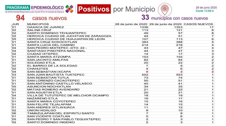 Suman 5 mil 175 casos acumulados de COVID-19 y 584 decesos en Oaxaca