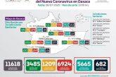 Oaxaca acumula 682 fallecimientos y 6924 casos positivos de COVID-19