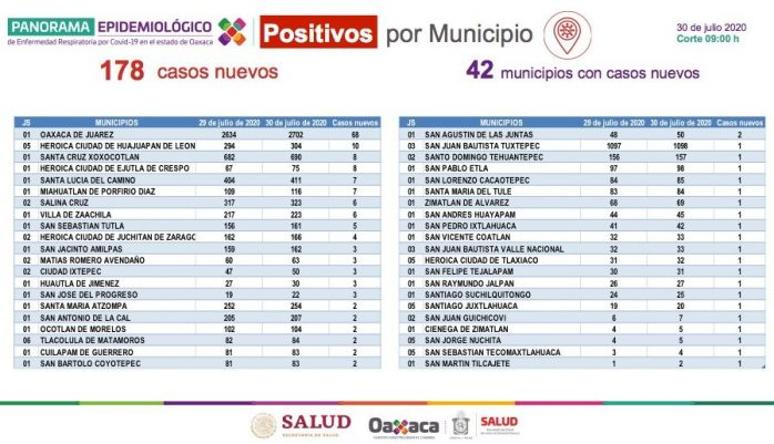 Oaxaca suma 941 defunciones y 10336 casos positivos por COVID-19