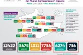 Oaxaca suma 7 mil 736 casos acumulados de COVID-19 y 736 fallecimientos
