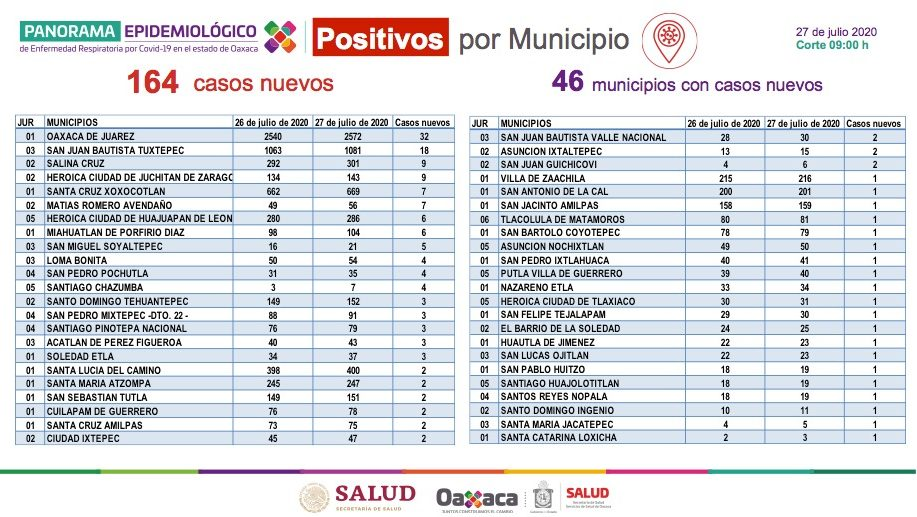 Registra Oaxaca 9 mil 928 casos acumulados a COVID-19; hay 887 defunciones