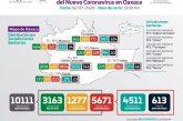 Oaxaca acumula 5671 casos positivos de COVID-19 y 613 defunciones
