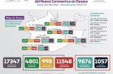 Oaxaca suma 11 mil 548 casos acumulados y mil 057  fallecimientos