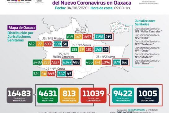 Oaxaca supera los mil muertos por COVID-19