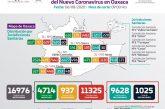 Registra Oaxaca 98 casos nuevos de  COVID-19 en 29 municipios, suman 11 mil 325 casos acumulados