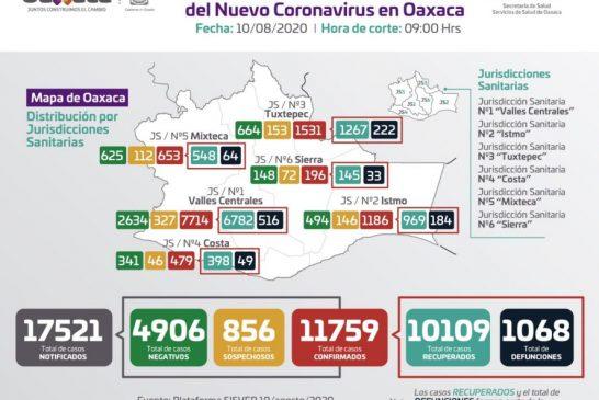 Suman 11 mil 759 acumulados y mil 068 fallecimientos en Oaxaca