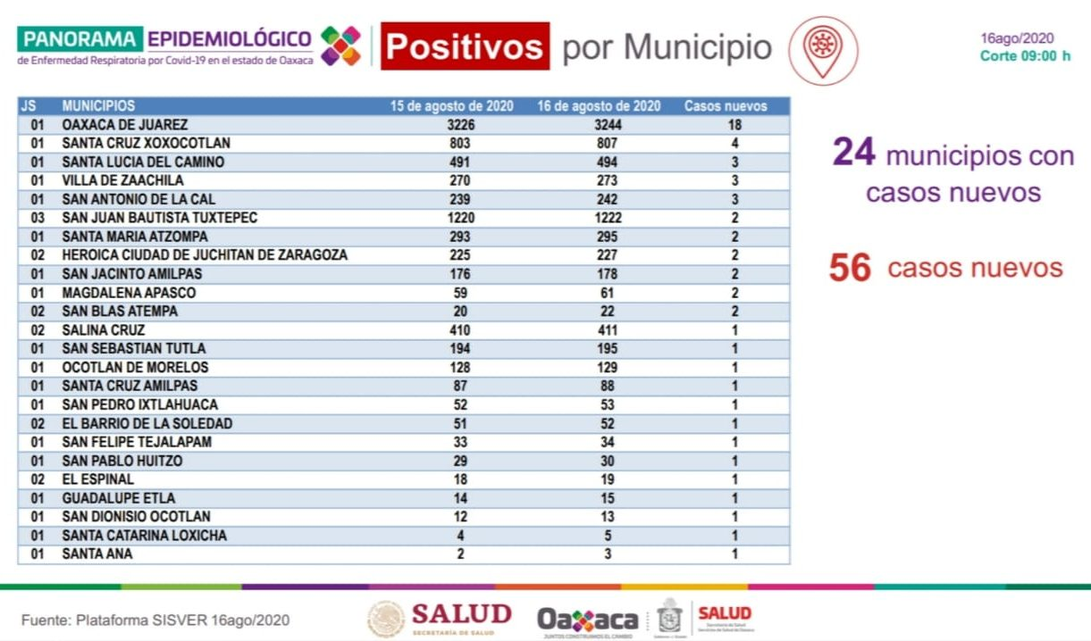 Oaxaca suma 12 mil 358 casos positivos y 1145 fallecimientos por COVID-19