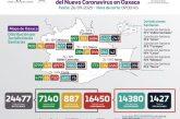 Suma Oaxaca 16 mil 450 casos acumulados, se contabilizan 109 casos nuevos y un decesos en las últimas 24 horas