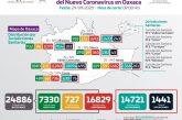 Registra Oaxaca 160 casos nuevos de COVID-19 y 10 defunciones en las últimas 24 horas
