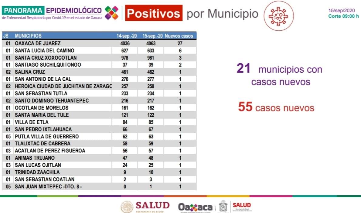 Suman 14 mil 980 casos acumulados y 1371 fallecimientos en Oaxaca