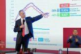 No cambia estrategia de salud ante rebrote: López-Gatell