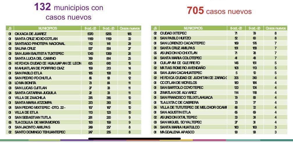 Se registraron 705 contagios nuevos en Oaxaca; Ingresan al sistema de vigilancia casos positivos por asociación epidemiológica por COVID-19