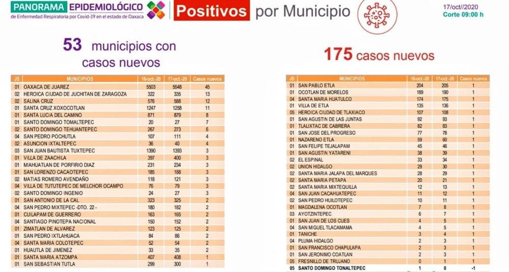 Oaxaca suma  19 mil 744 casos y 1569 fallecimientos por COVID-19