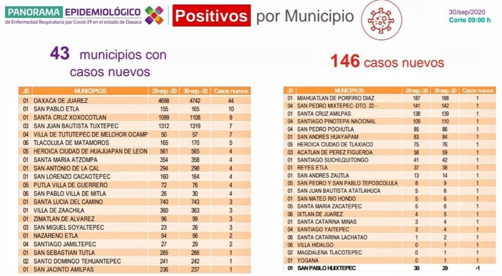 Concluye septiembre con 16 mil 975 casos acumulados de COVID-19 en Oaxaca