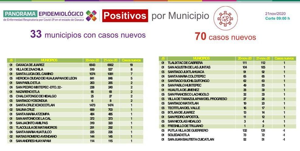 Registra SSO 70 casos nuevos de COVID-19; suman 23,525 acumulados en Oaxaca