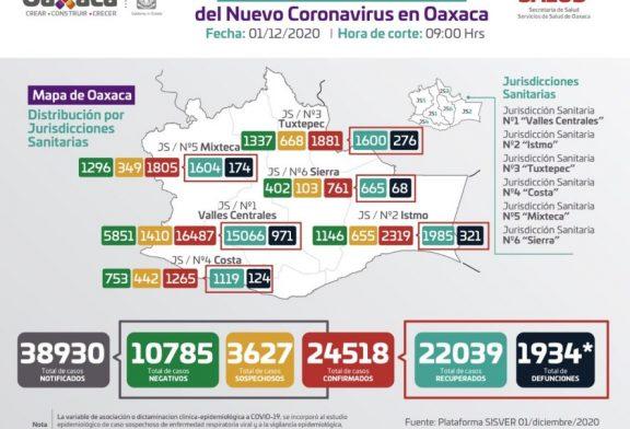 Acumula Oaxaca 24 mil 518 casos acumulados de COVID-19 y mil 934 defunciones