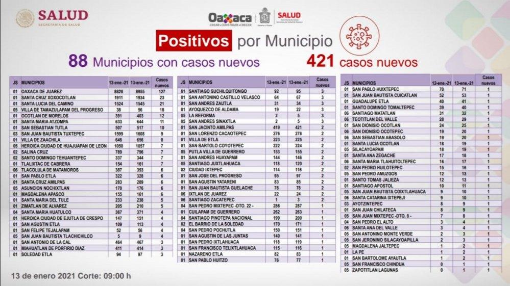 Oaxaca registra 421 casos nuevos de COVID-19, suman 30 mil 667 casos acumulados de la enfermedad