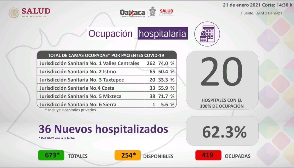 Registran 20 hospitales de Oaxaca 100% de ocupación,¡si no tienes a que salir, quédate en casa!