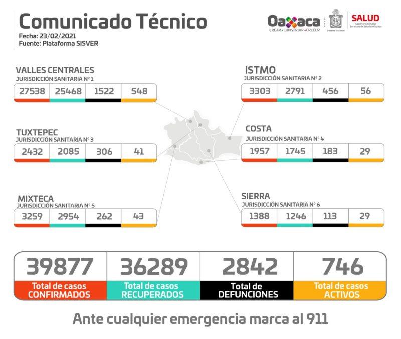 Registran 251 casos nuevos de COVID-19 y 31 defunciones en Oaxaca en las ultimas 24 horas