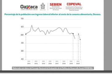 Oaxaca, el estado que más ha disminuido la pobreza laboral