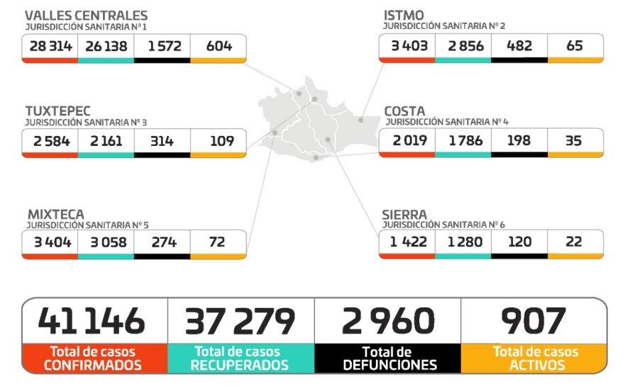Suman 41 mil 146 casos acumulados y dos mil 960 defunciones en Oaxaca