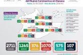 Oaxaca suma mil 070 casos y 107 defunciones a causa del COVID-19