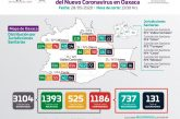 Registra Oaxaca 1186 casos positivos y 131 decesos por COVID-19