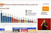 La inesperada gráfica de Salud que desmintió a López Obrador sobre la letalidad del coronavirus en México