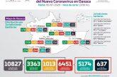 Oaxaca registra 6 mil 451 casos positivos acumulados a COVID-19 y 637 decesos