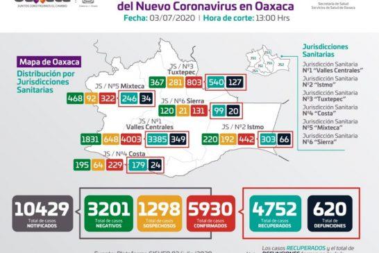 Oaxaca está en semáforo naranja mientras acumula 620 fallecimientos y 5930 casos positivos