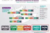 Registra Oaxaca 184 contagios nuevos de COVID-19, en total suman 16,341