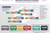 En las últimas 24 horas Oaxaca reporta 179 contagios, se acumulan un total de 21 mil 191
