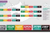 Oaxaca reporta 384 casos nuevos y 20 defunciones a causa del virus